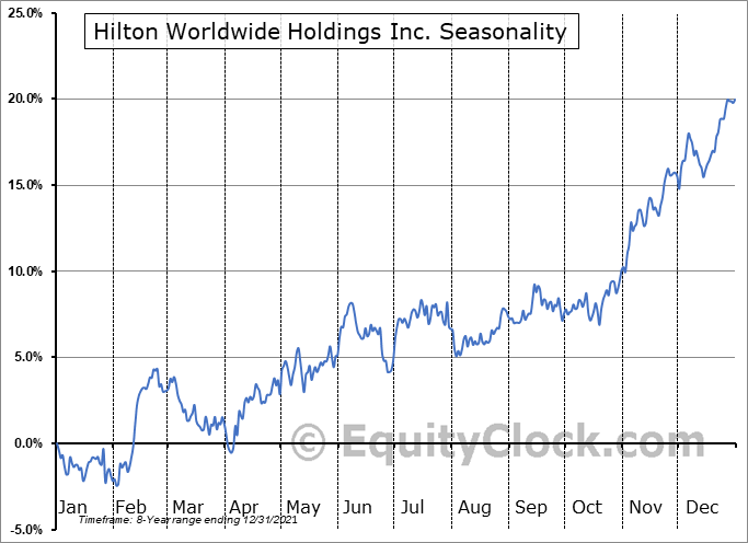 Hilton Worldwide Holdings Inc. Seasonal Chart