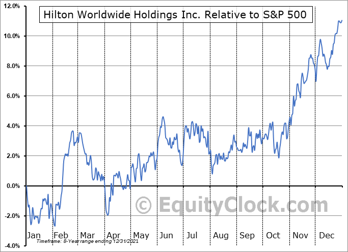 HLT Relative to the S&P 500