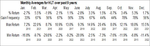 Monthly Seasonal Hilton Worldwide Holdings Inc. (NYSE:HLT)