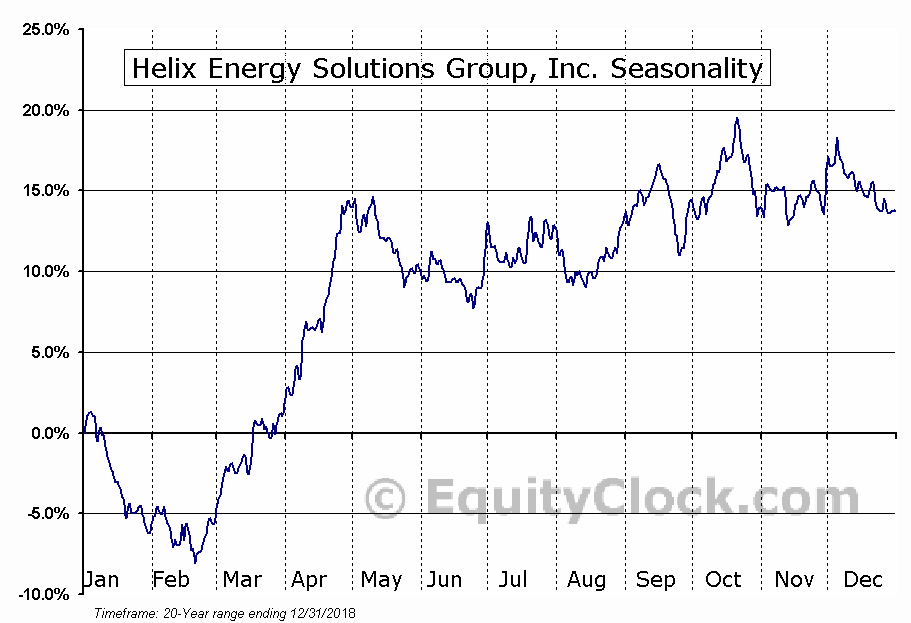 Helix Energy Solutions Group, Inc. (NYSE:HLX) Seasonal Chart