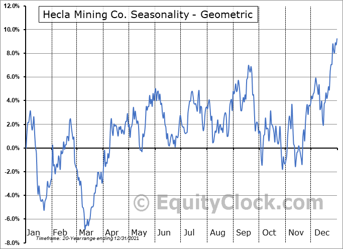 Hecla Mining Co. (NYSE:HL) Seasonality