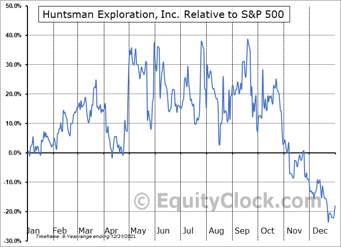 HMAN.V Relative to the S&P 500