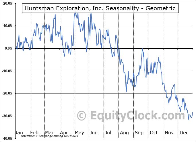 Huntsman Exploration, Inc. (TSXV:HMAN.V) Seasonality
