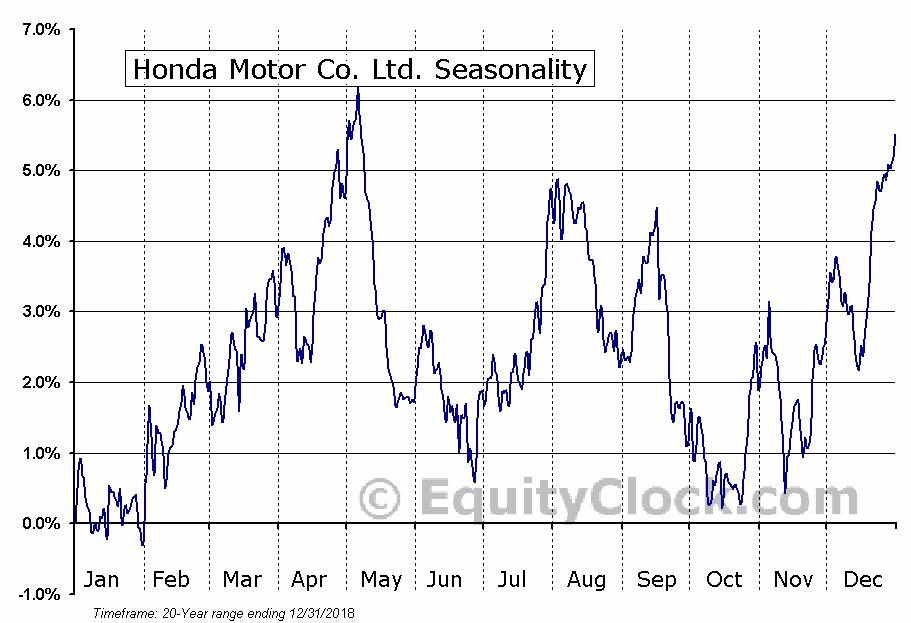 Honda Motor Co. Ltd. (NYSE:HMC) Seasonal Chart