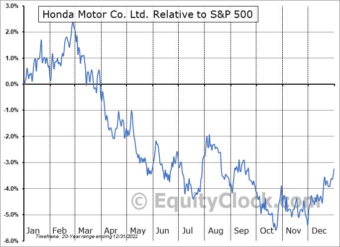 HMC Relative to the S&P 500