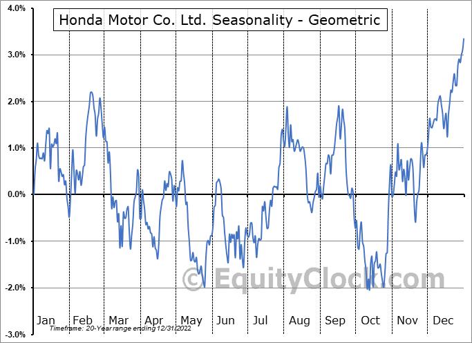 Honda Motor Co. Ltd. (NYSE:HMC) Seasonality