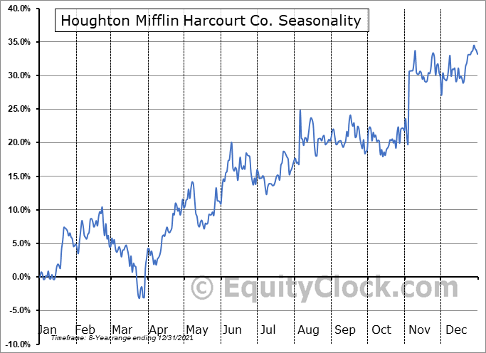 Houghton Mifflin Harcourt Co. (NASD:HMHC) Seasonality