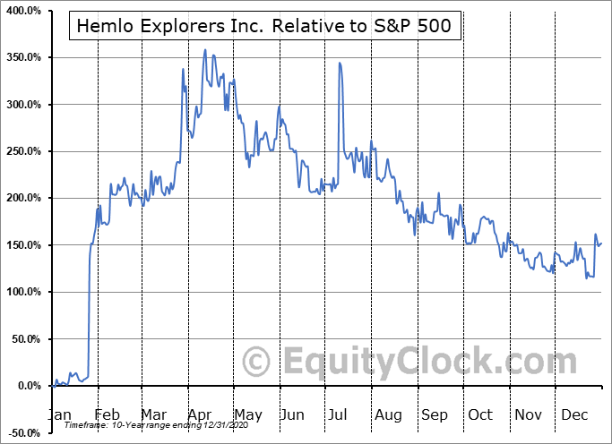 HMLO.V Relative to the S&P 500