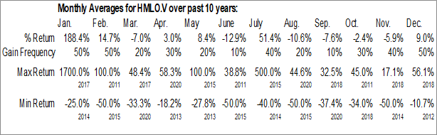 Monthly Seasonal Hemlo Explorers Inc. (TSXV:HMLO.V)