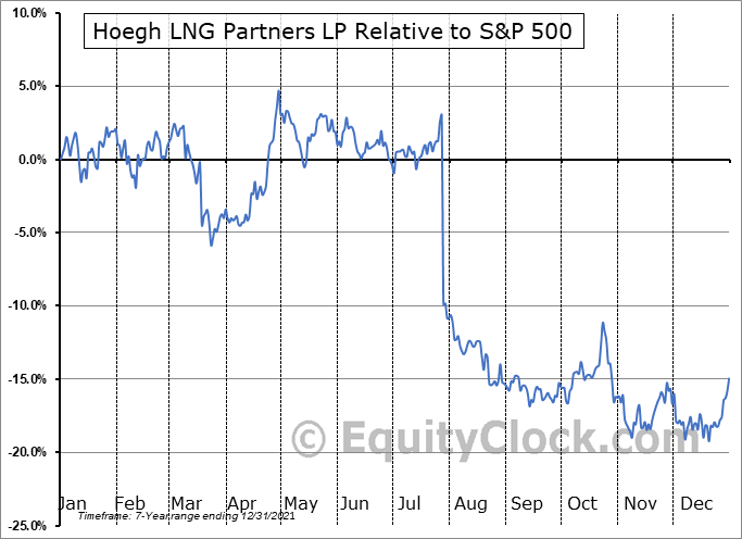 HMLP Relative to the S&P 500