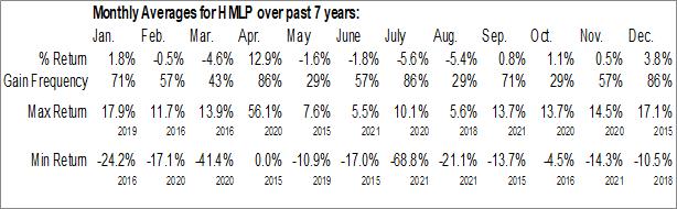 Monthly Seasonal Hoegh LNG Partners LP (NYSE:HMLP)