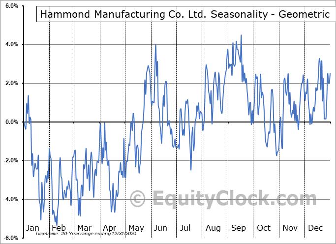 Hammond Manufacturing Co. Ltd. (TSE:HMM/A.TO) Seasonality