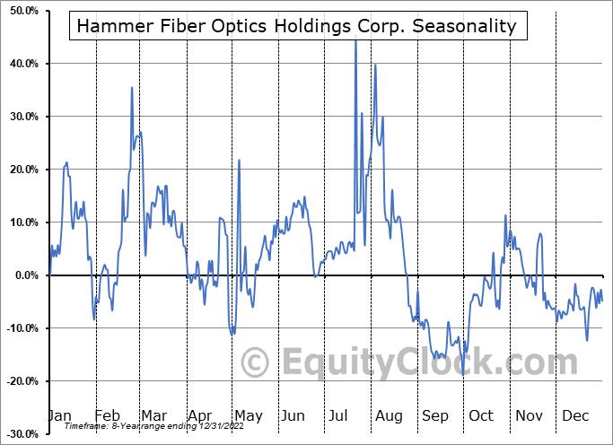 Hammer Fiber Optics Holdings Corp. (OTCMKT:HMMR) Seasonality