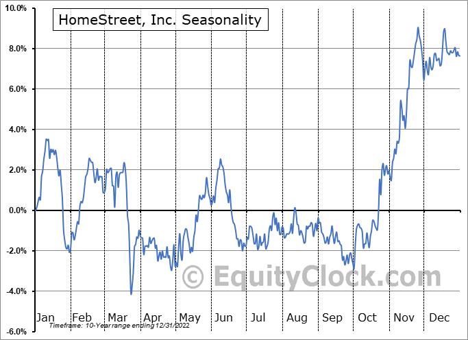 HomeStreet, Inc. (NASD:HMST) Seasonal Chart