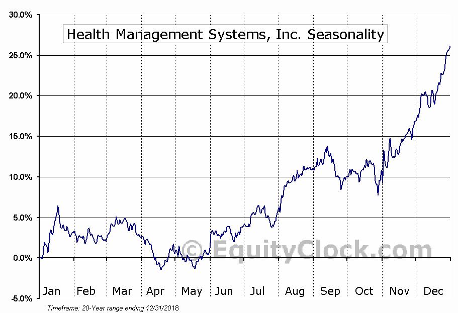 Health Management Systems (NASD:HMSY) Seasonal Chart