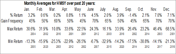 Monthly Seasonal Health Management Systems, Inc. (NASD:HMSY)