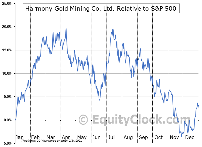 HMY Relative to the S&P 500