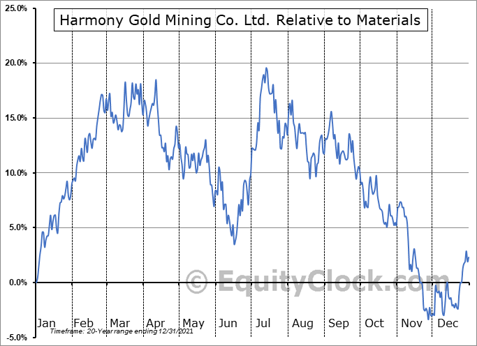 HMY Relative to the Sector