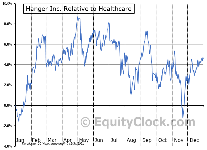 HNGR Relative to the Sector