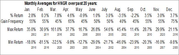 Monthly Seasonal Hanger Inc. (NYSE:HNGR)
