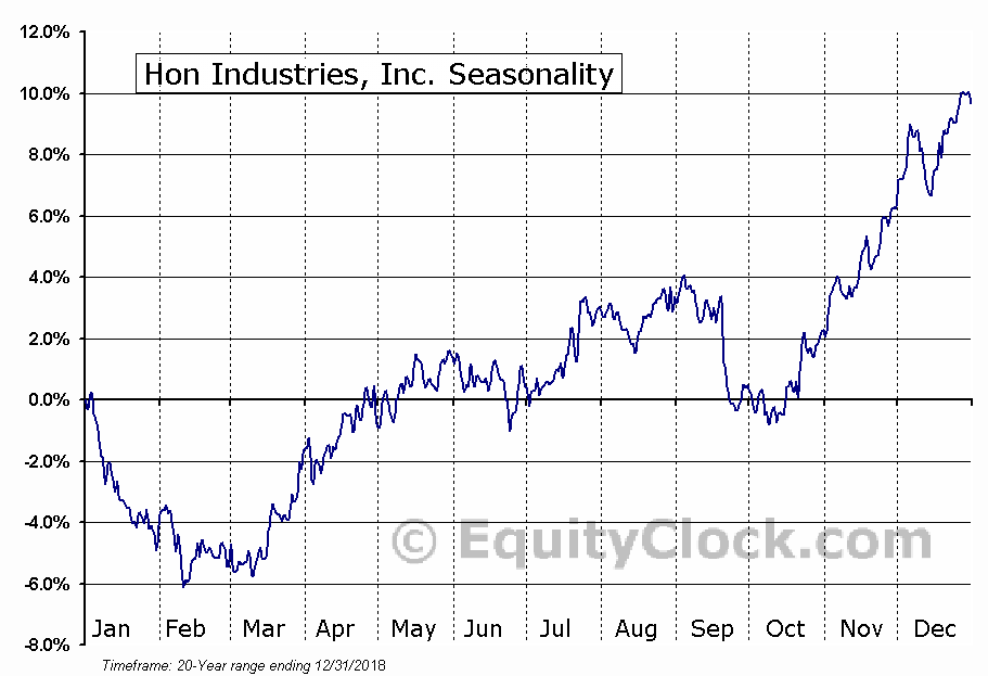 Hon Industries, Inc. (NYSE:HNI) Seasonal Chart