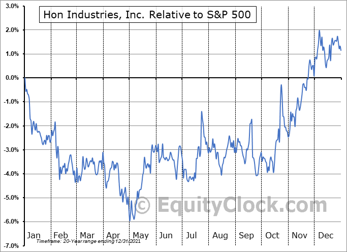 HNI Relative to the S&P 500