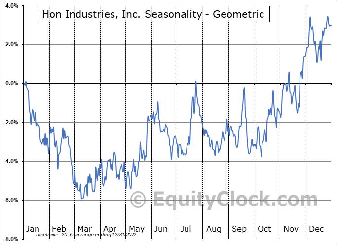 Hon Industries, Inc. (NYSE:HNI) Seasonality