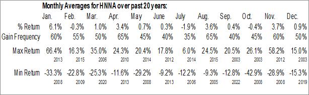 Monthly Seasonal Hennessy Advisors Inc. (NASD:HNNA)