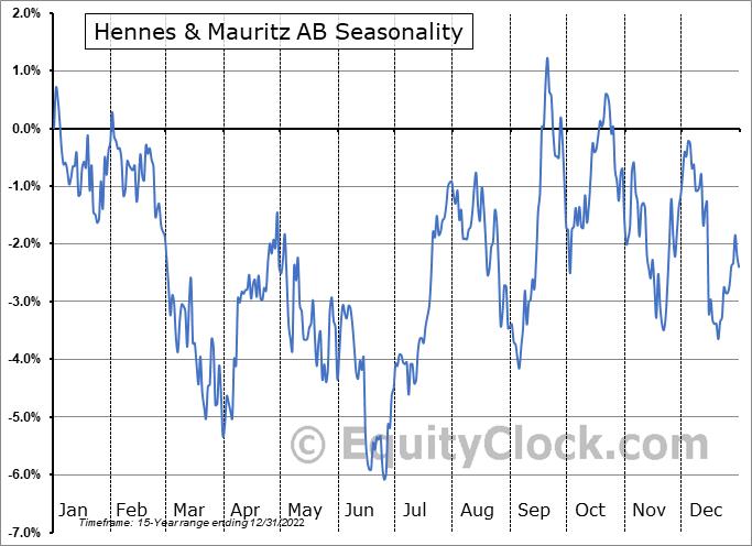 Hennes & Mauritz AB (OTCMKT:HNNMY) Seasonality