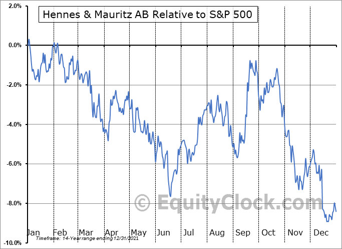 HNNMY Relative to the S&P 500