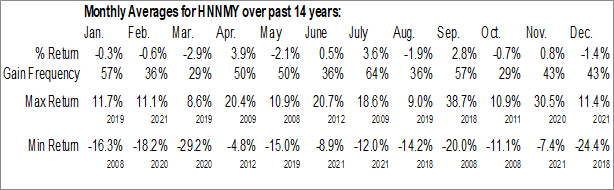 Monthly Seasonal Hennes & Mauritz AB (OTCMKT:HNNMY)