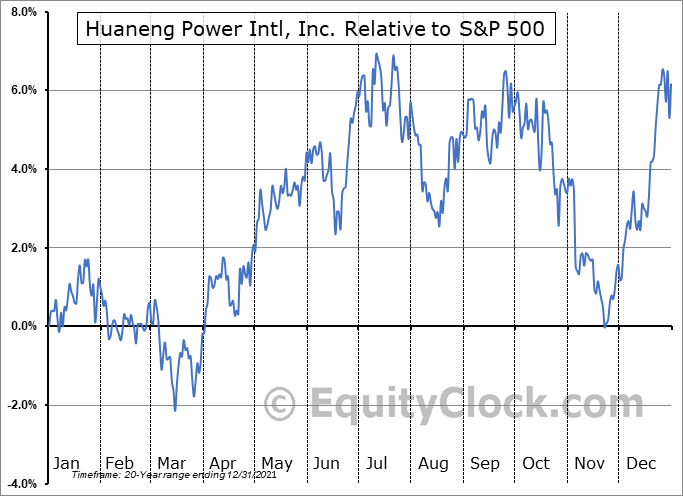 HNP Relative to the S&P 500