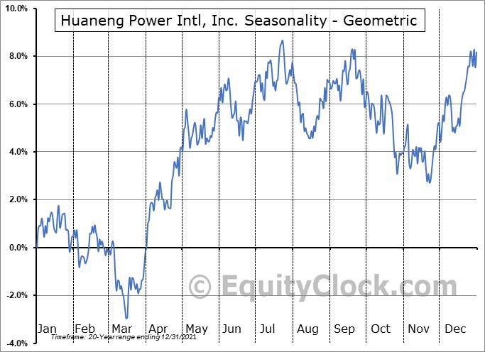 Huaneng Power Intl, Inc. (NYSE:HNP) Seasonality