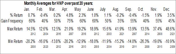 Monthly Seasonal Huaneng Power Intl, Inc. (NYSE:HNP)