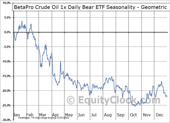 BetaPro Crude Oil 1x Daily Bear ETF (TSE:HOD.TO) Seasonality