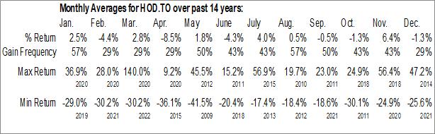 Monthly Seasonal BetaPro Crude Oil 1x Daily Bear ETF (TSE:HOD.TO)