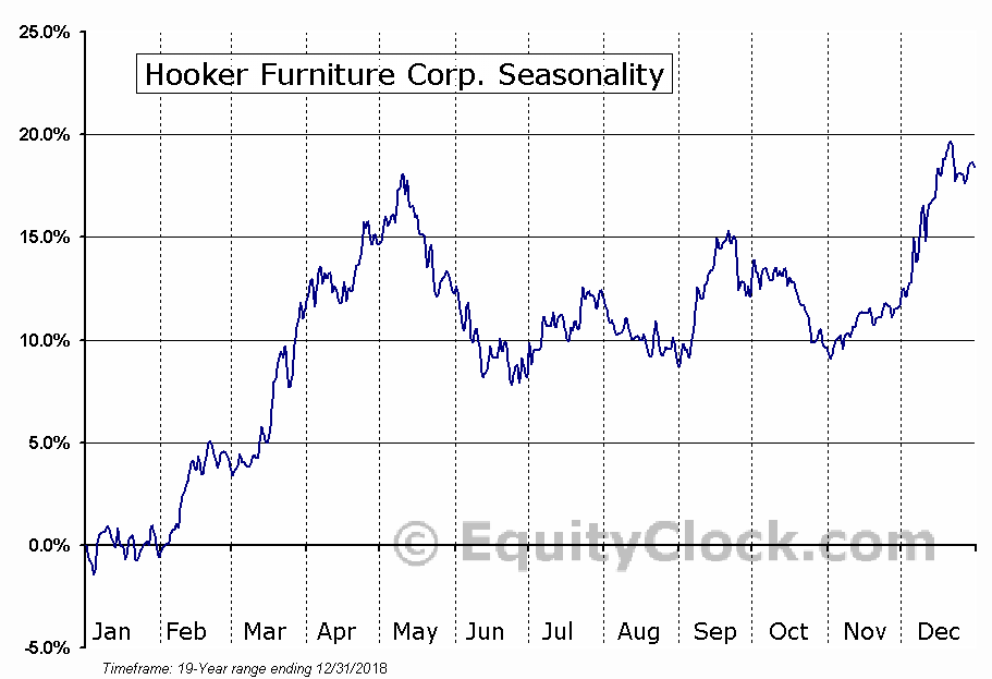 Hooker Furniture Corp. (NASD:HOFT) Seasonal Chart