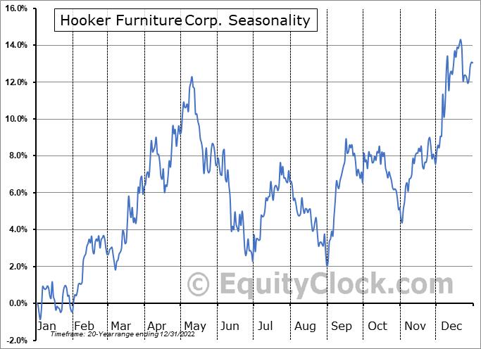 Hooker Furniture Corporation Seasonal Chart