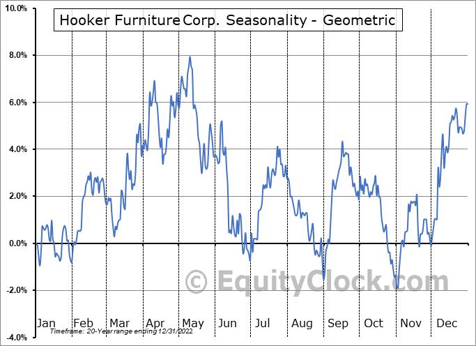 Hooker Furniture Corp. (NASD:HOFT) Seasonality