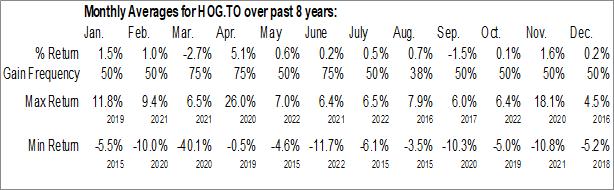 Monthly Seasonal Horizons Canadian Midstream Oil & Gas Index ETF (TSE:HOG.TO)