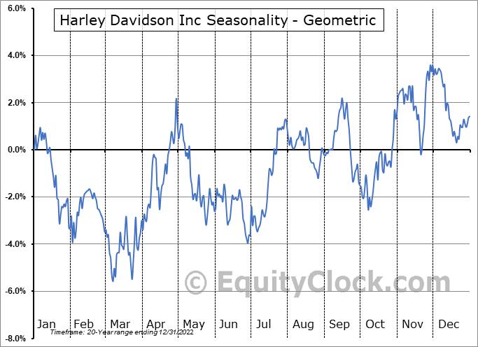 Harley Davidson Inc (NYSE:HOG) Seasonality