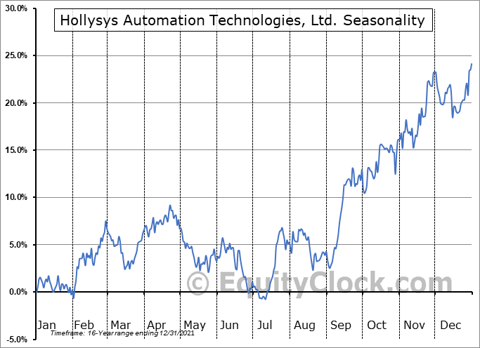 Hollysys Automation Technologies, Ltd. (NASD:HOLI) Seasonal Chart