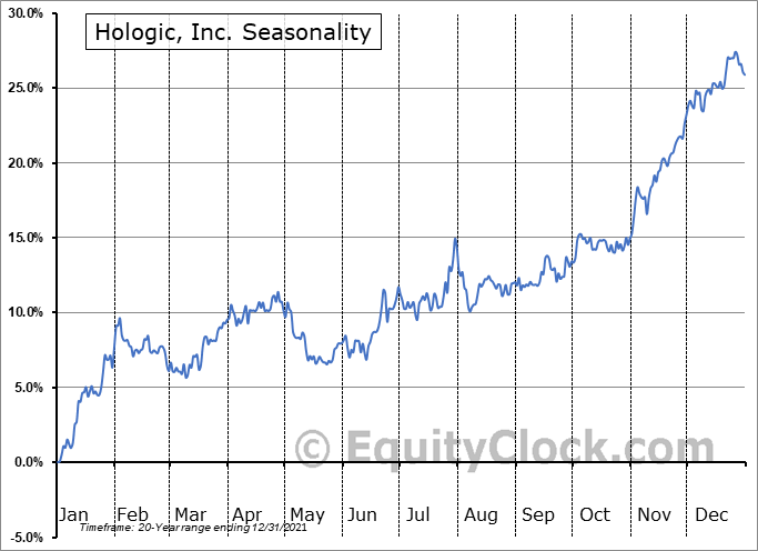 Hologic, Inc. (NASD:HOLX) Seasonal Chart