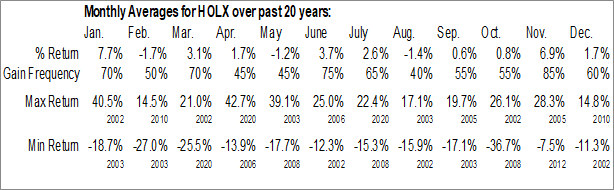 Monthly Seasonal Hologic, Inc. (NASD:HOLX)