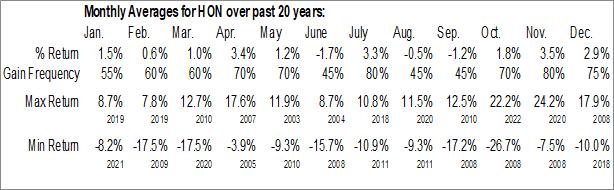 Monthly Seasonal Honeywell Intl (NYSE:HON)