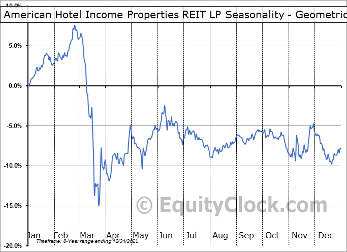 American Hotel Income Properties REIT LP (TSE:HOT/UN.TO) Seasonality
