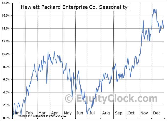 Hewlett Packard Enterprise Company Seasonal Chart