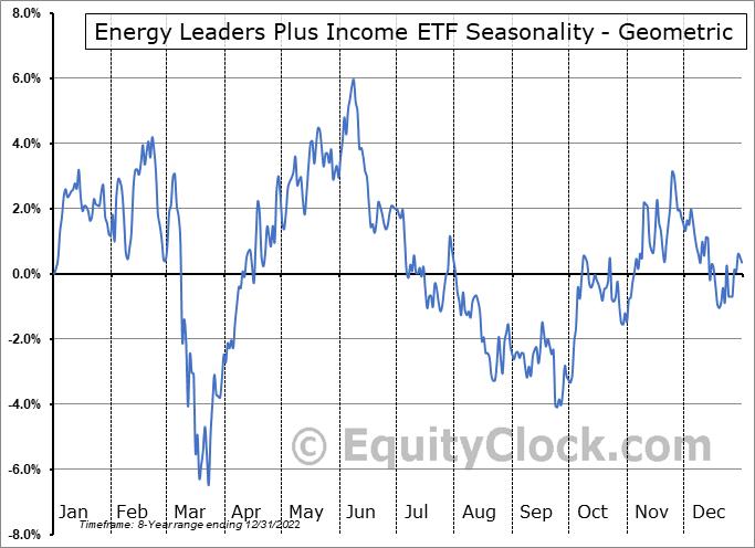 Energy Leaders Plus Income ETF (TSE:HPF.TO) Seasonality