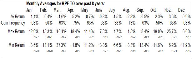 Monthly Seasonal Energy Leaders Plus Income ETF (TSE:HPF.TO)