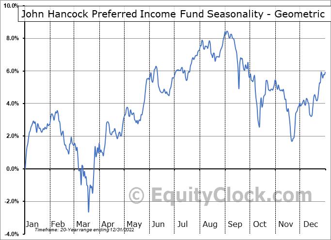 John Hancock Preferred Income Fund (NYSE:HPI) Seasonality